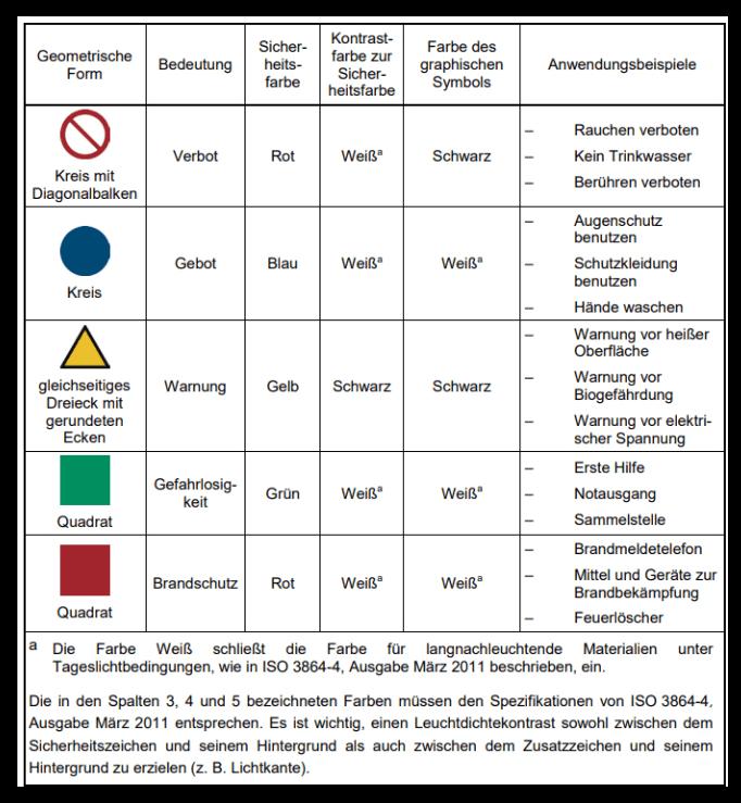 Sicherheits- und Gesundheitsschutzkennzeichnung