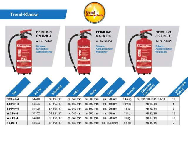 Feuerlöscher Verkauf und Instandhaltung